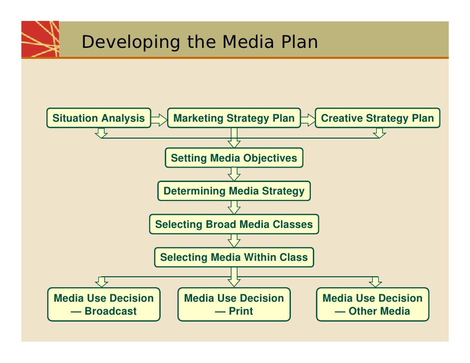 Develop media plan for ads